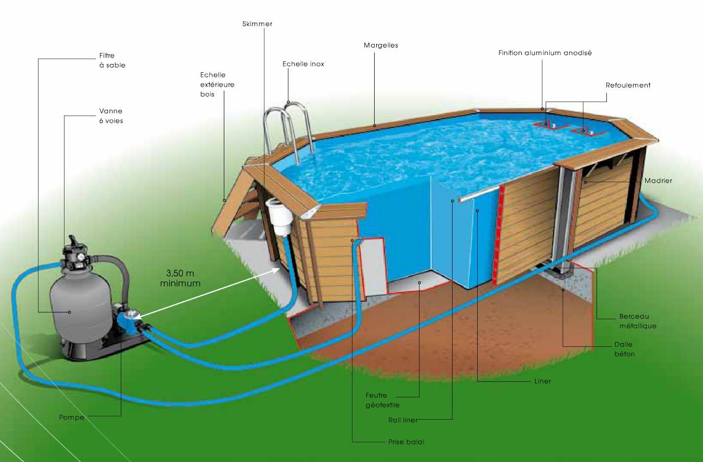 Lexique de la piscine en bois